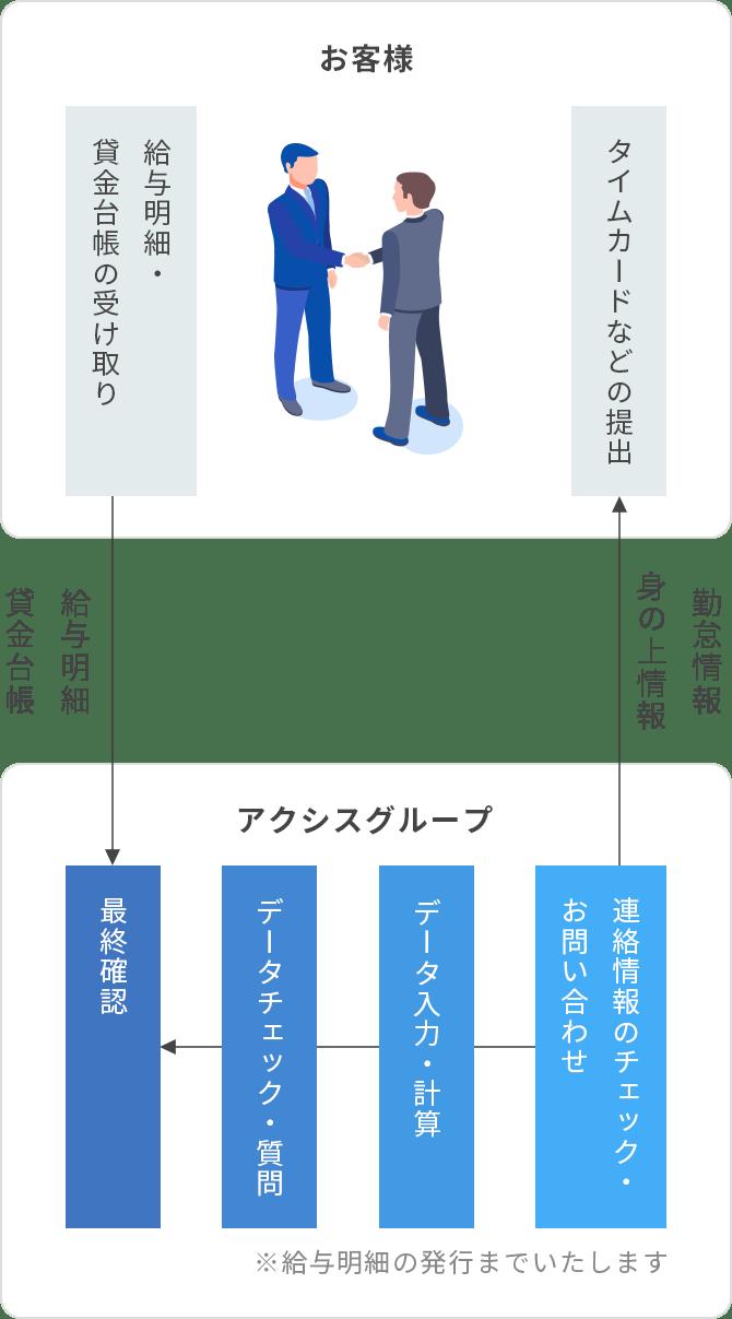 給与計算の流れ お客様 / アクシスグループ 図