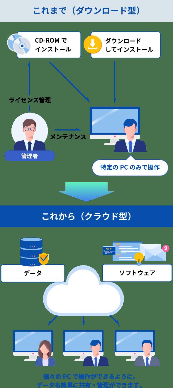 これまでのダウンロード型は特定のPCのみでしか操作できませんでしたが、クラウド型は個々のPCで操作ができるように。データも簡単に共有・管理ができます。